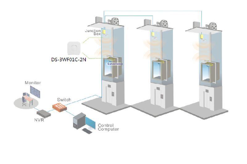 camaras de seguridad en ascensores con conexion inalambrica